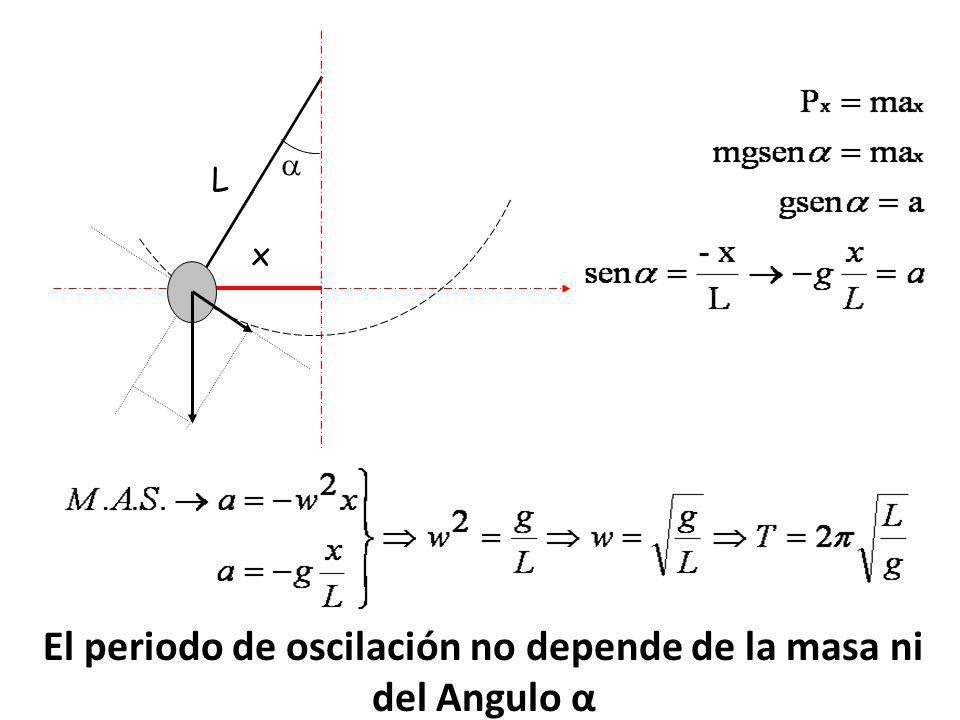 El periodo de oscilación no depende de la masa ni del Angulo α