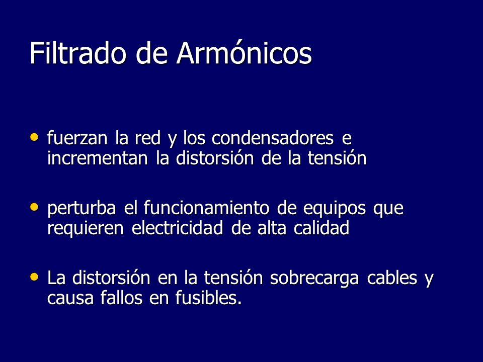 Filtrado de Armónicosfuerzan la red y los condensadores e incrementan la distorsión de la tensión.