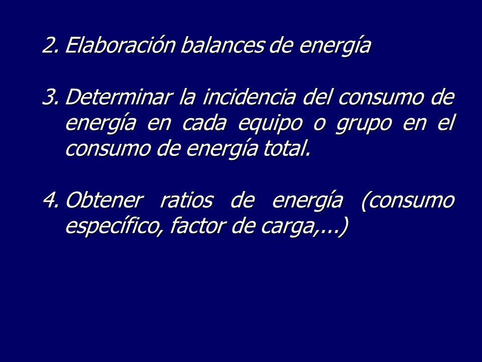 Elaboración balances de energía