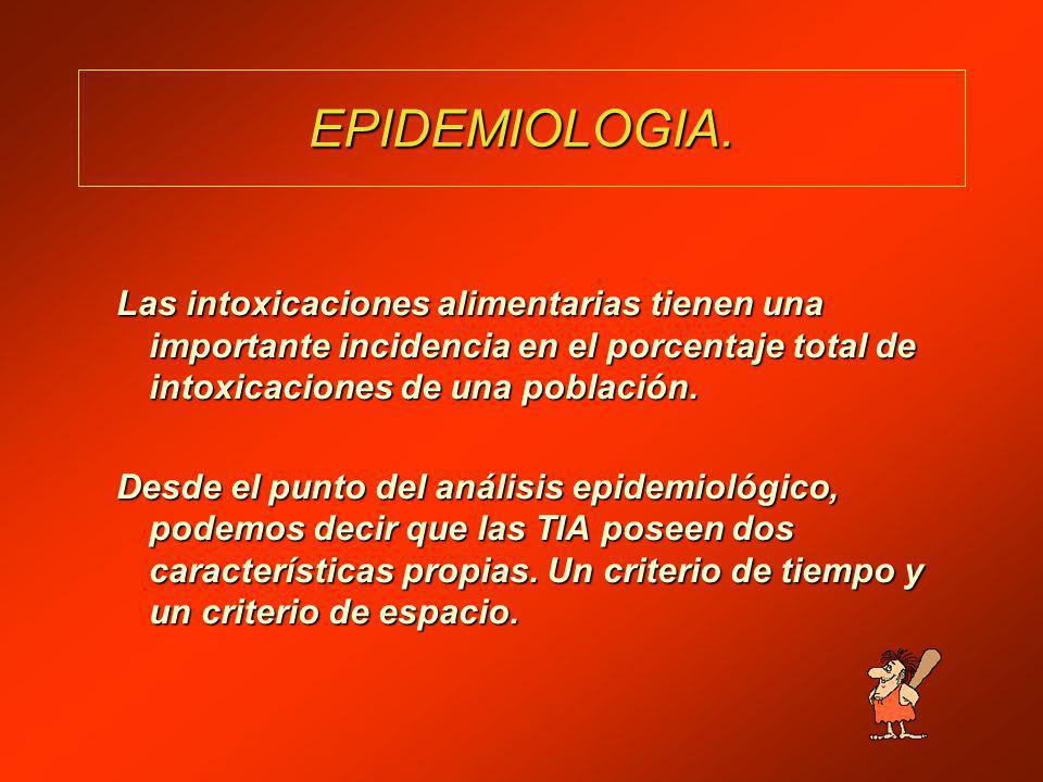EPIDEMIOLOGIA. Las intoxicaciones alimentarias tienen una importante incidencia en el porcentaje total de intoxicaciones de una población.