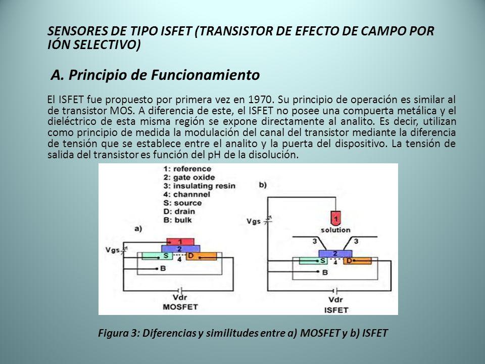 Figura 3: Diferencias y similitudes entre a) MOSFET y b) ISFET