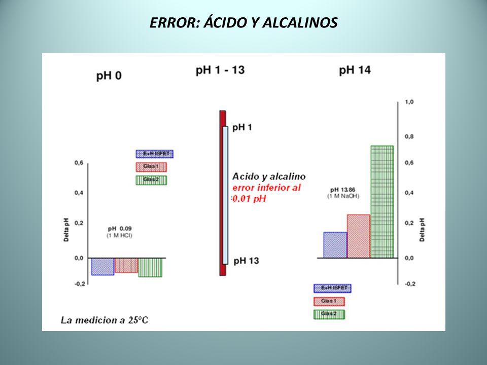 ERROR: ÁCIDO Y ALCALINOS