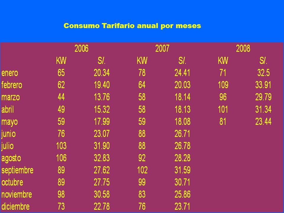 Consumo Tarifario anual por meses