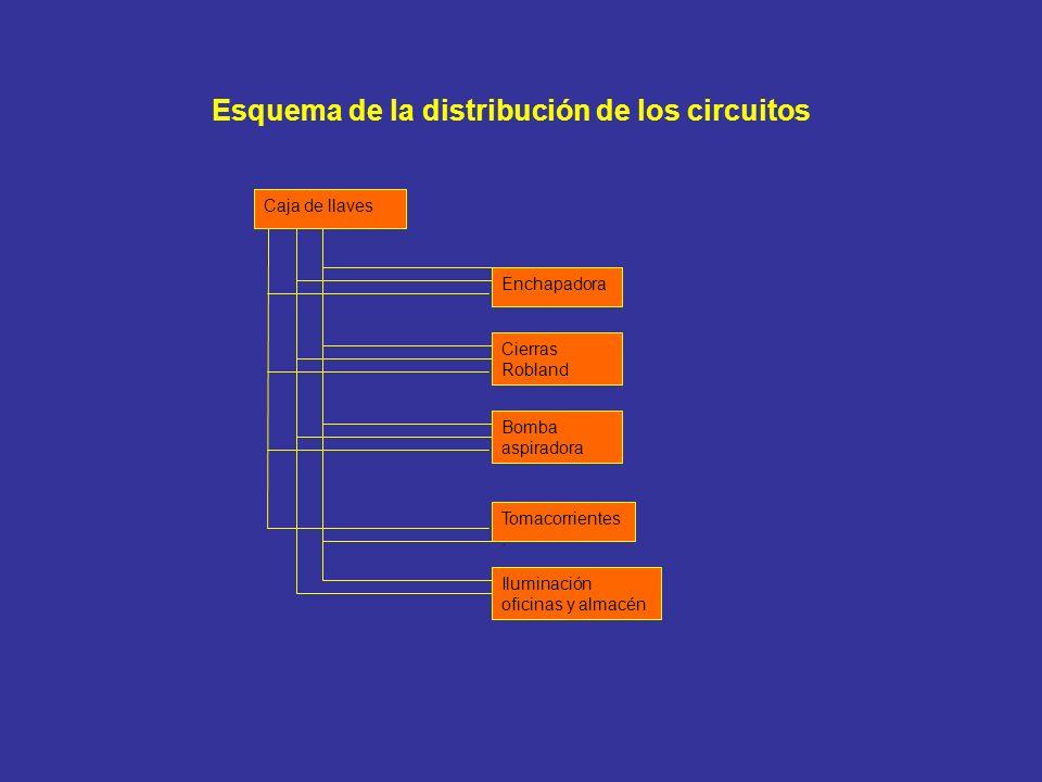 Esquema de la distribución de los circuitos