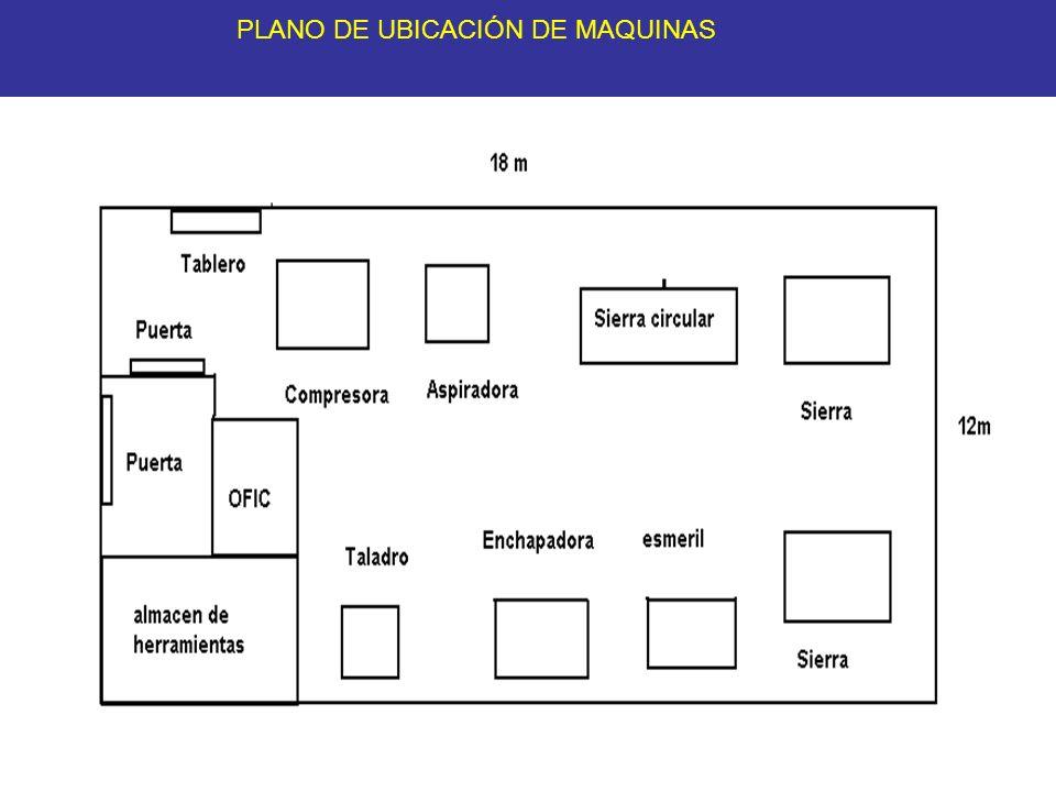 PLANO DE UBICACIÓN DE MAQUINAS