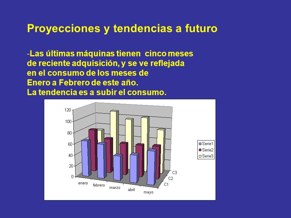 Proyecciones y tendencias a futuro