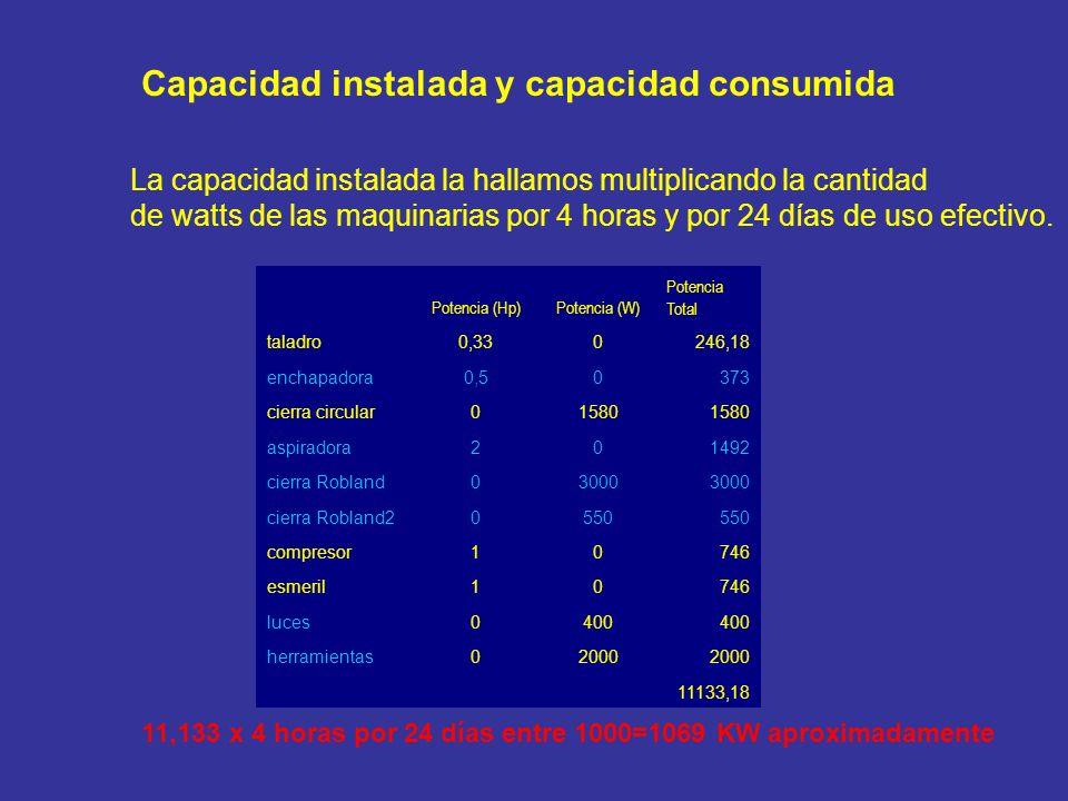 Capacidad instalada y capacidad consumida