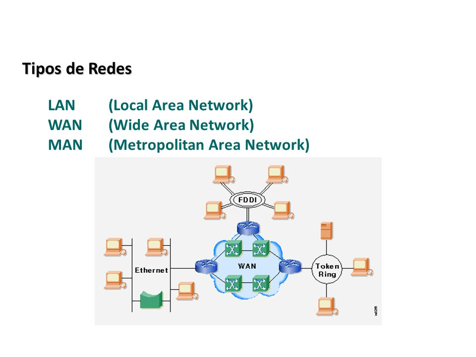 Tipos de Redes LAN (Local Area Network) WAN (Wide Area Network)
