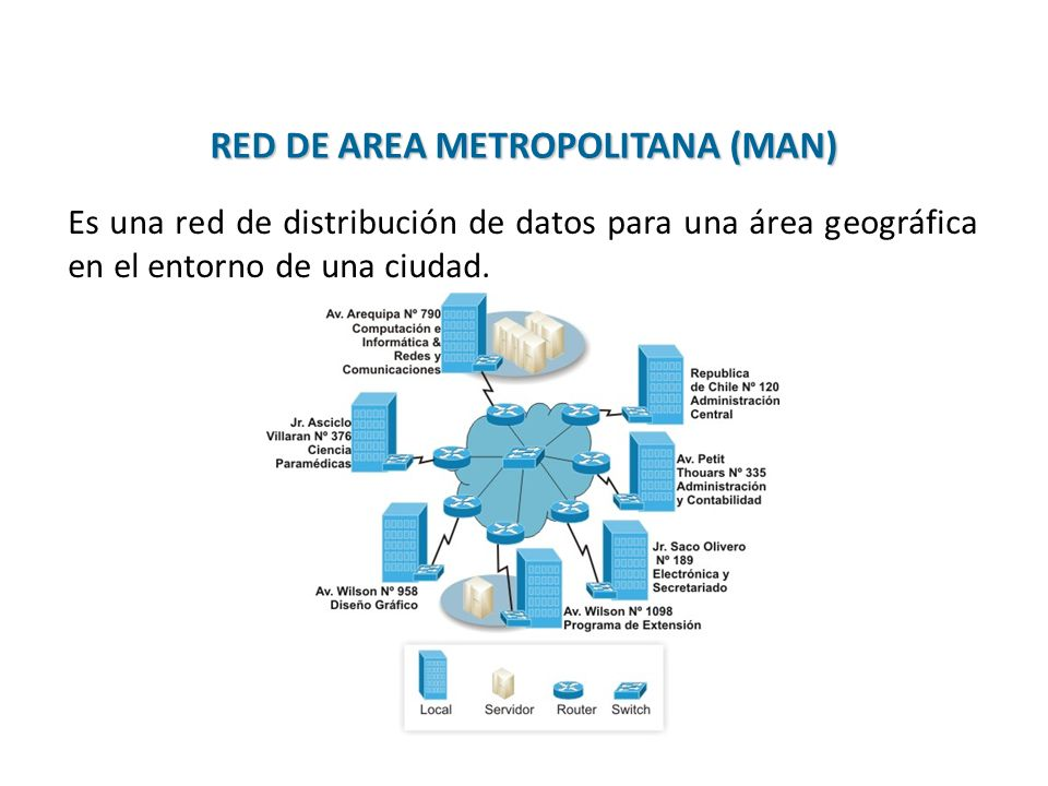 RED DE AREA METROPOLITANA (MAN)