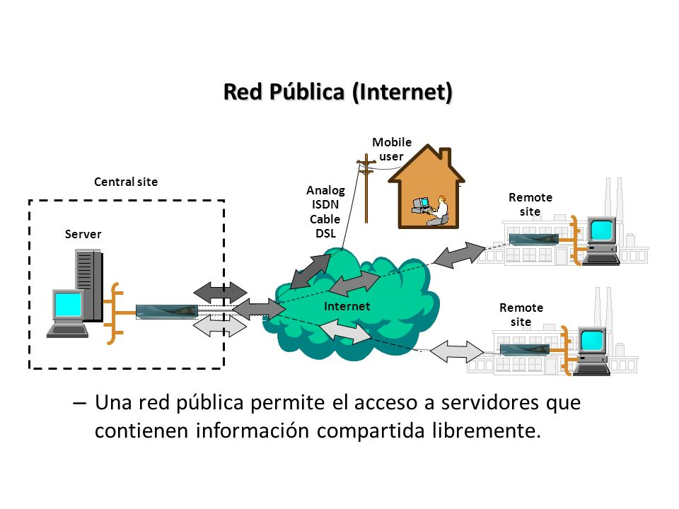 Red Pública (Internet)