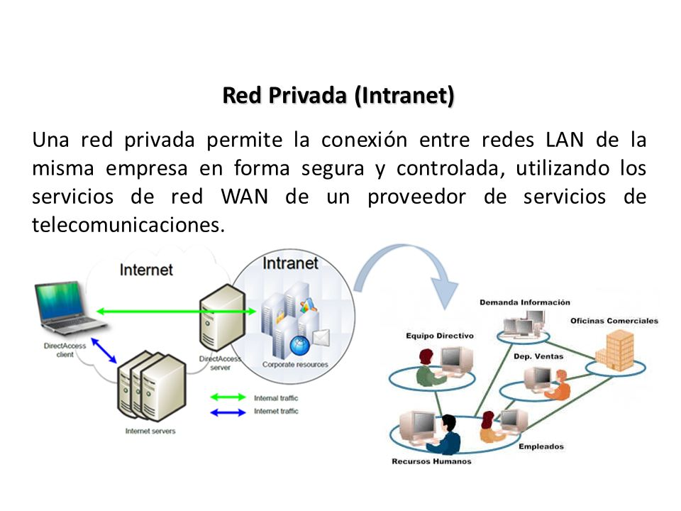 Red Privada (Intranet)