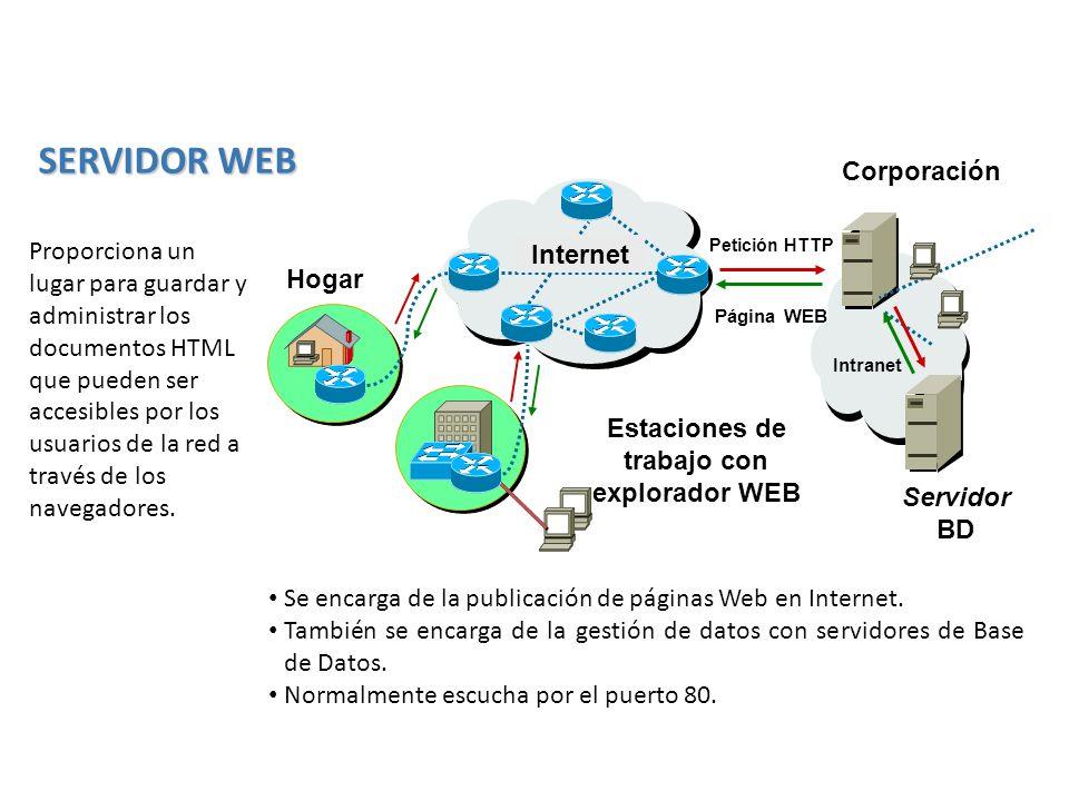 Estaciones de trabajo con explorador WEB