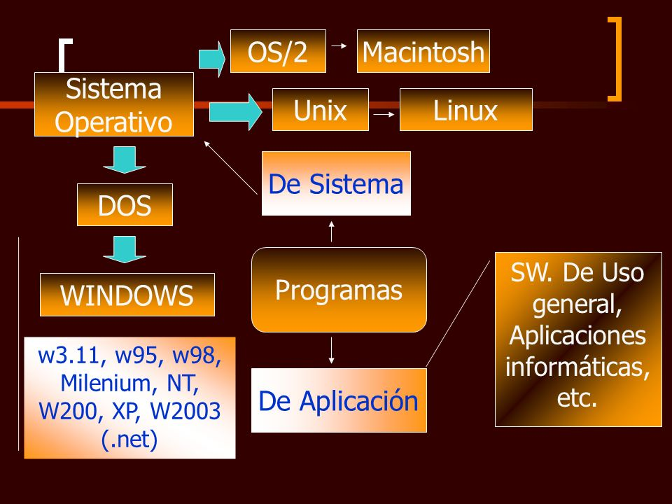 OS/2 Macintosh Sistema Operativo Unix Linux DOS WINDOWS De Sistema