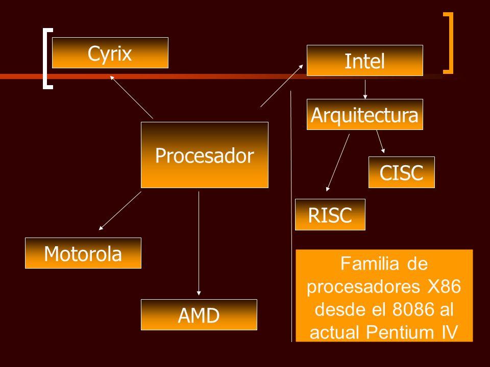 Familia de procesadores X86 desde el 8086 al actual Pentium IV