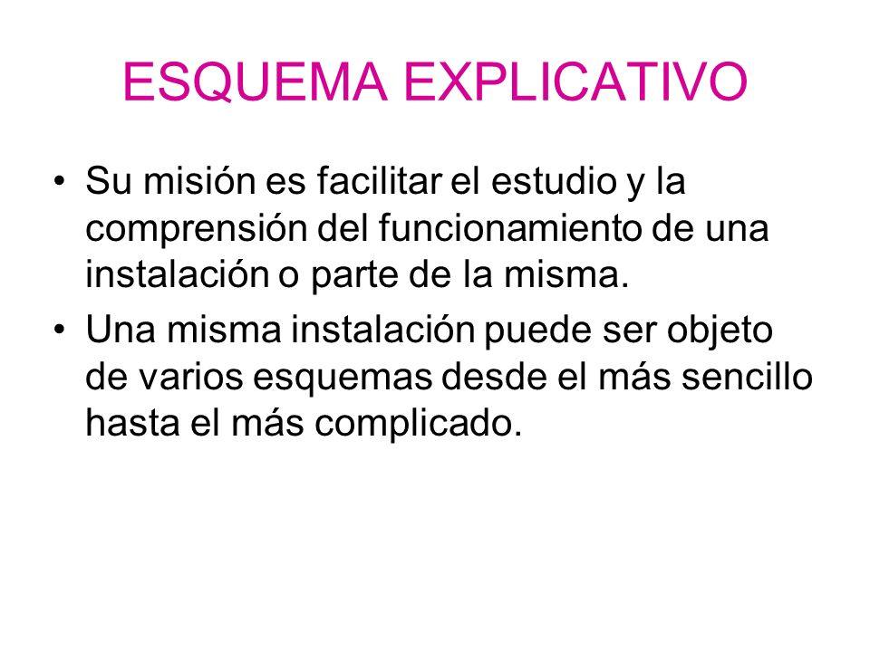 ESQUEMA EXPLICATIVO Su misión es facilitar el estudio y la comprensión del funcionamiento de una instalación o parte de la misma.