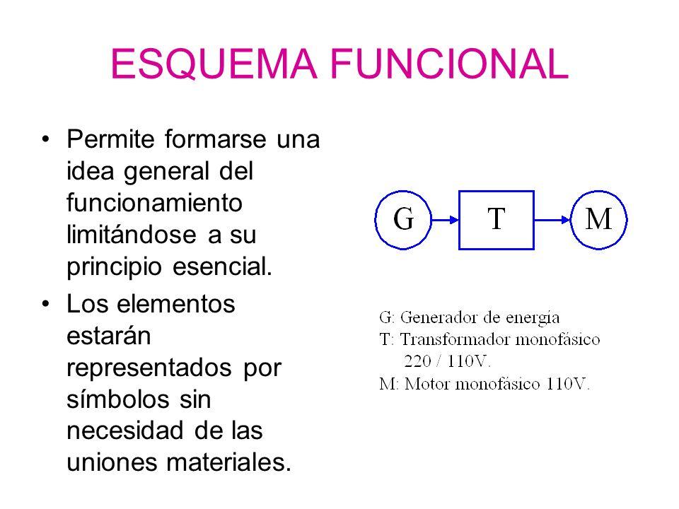 ESQUEMA FUNCIONAL Permite formarse una idea general del funcionamiento limitándose a su principio esencial.
