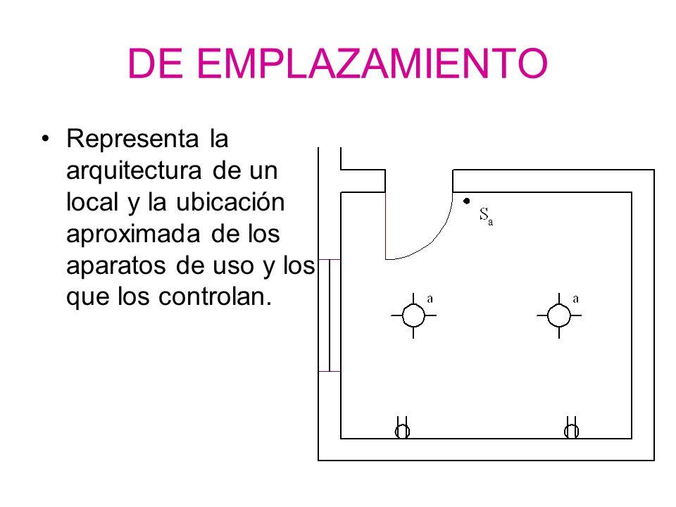 DE EMPLAZAMIENTO Representa la arquitectura de un local y la ubicación aproximada de los aparatos de uso y los que los controlan.