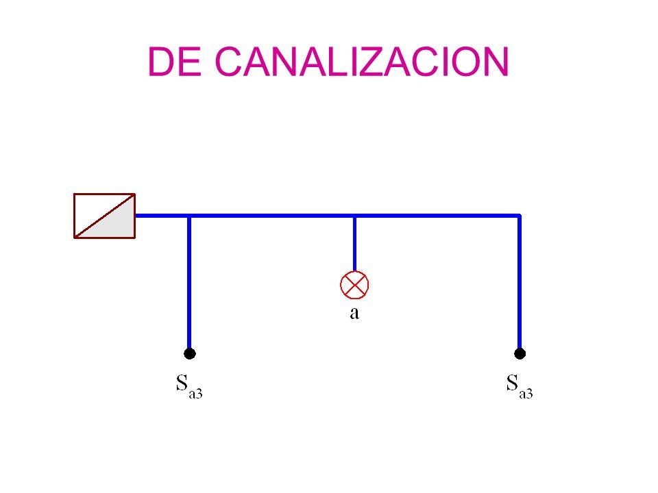 DE CANALIZACION
