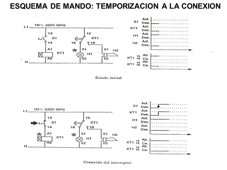 ESQUEMA DE MANDO: TEMPORIZACION A LA CONEXION