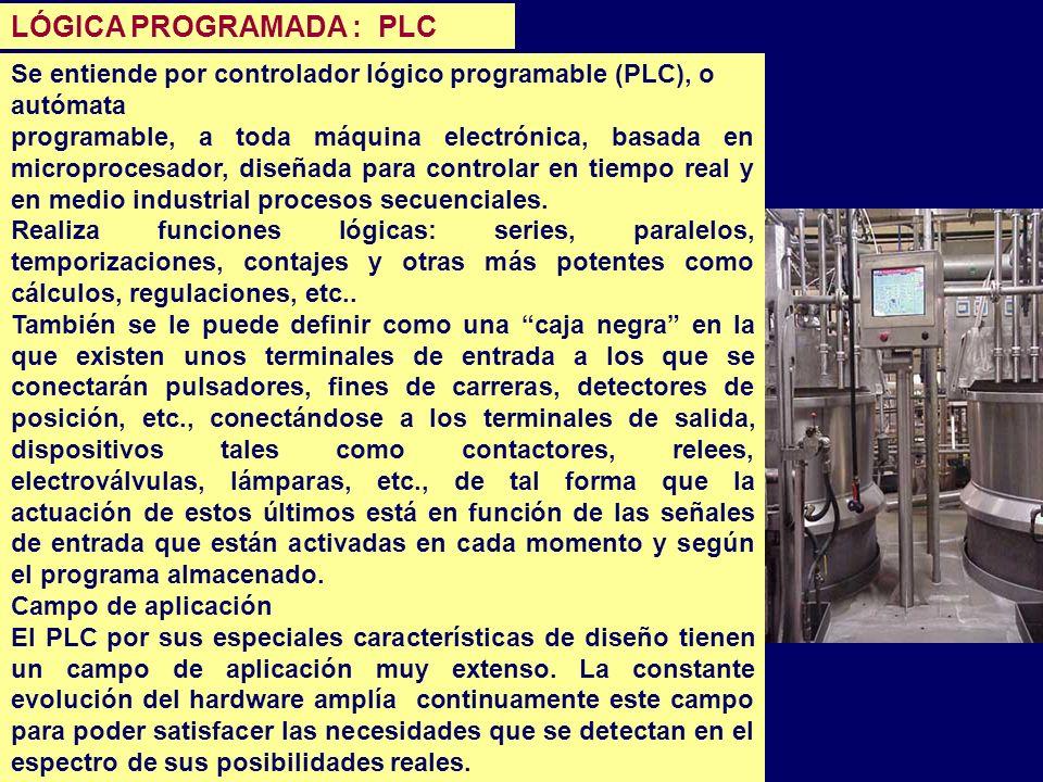 LÓGICA PROGRAMADA : PLC