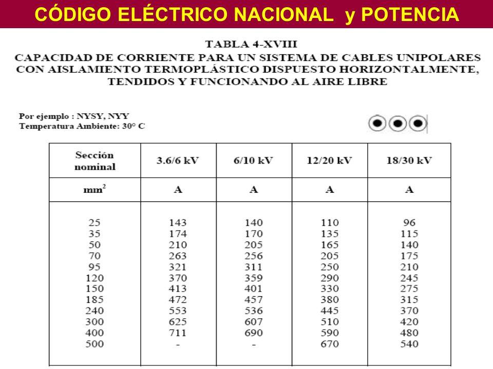 CÓDIGO ELÉCTRICO NACIONAL y POTENCIA
