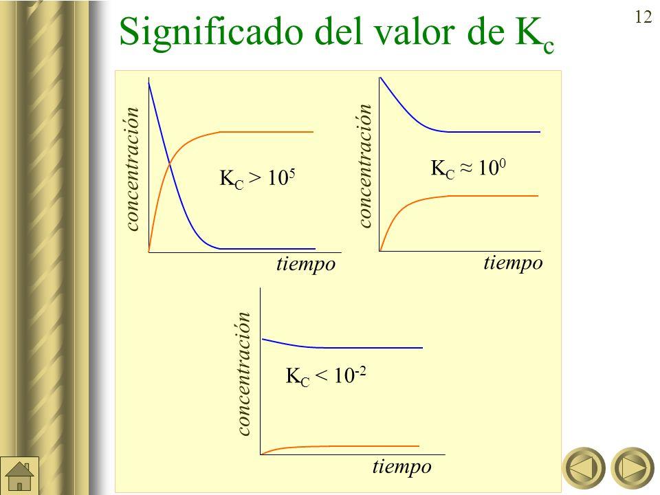 Significado del valor de Kc