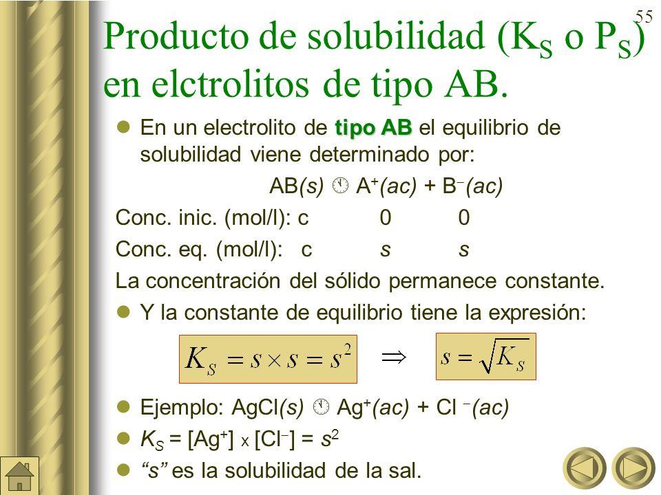 Producto de solubilidad (KS o PS) en elctrolitos de tipo AB.
