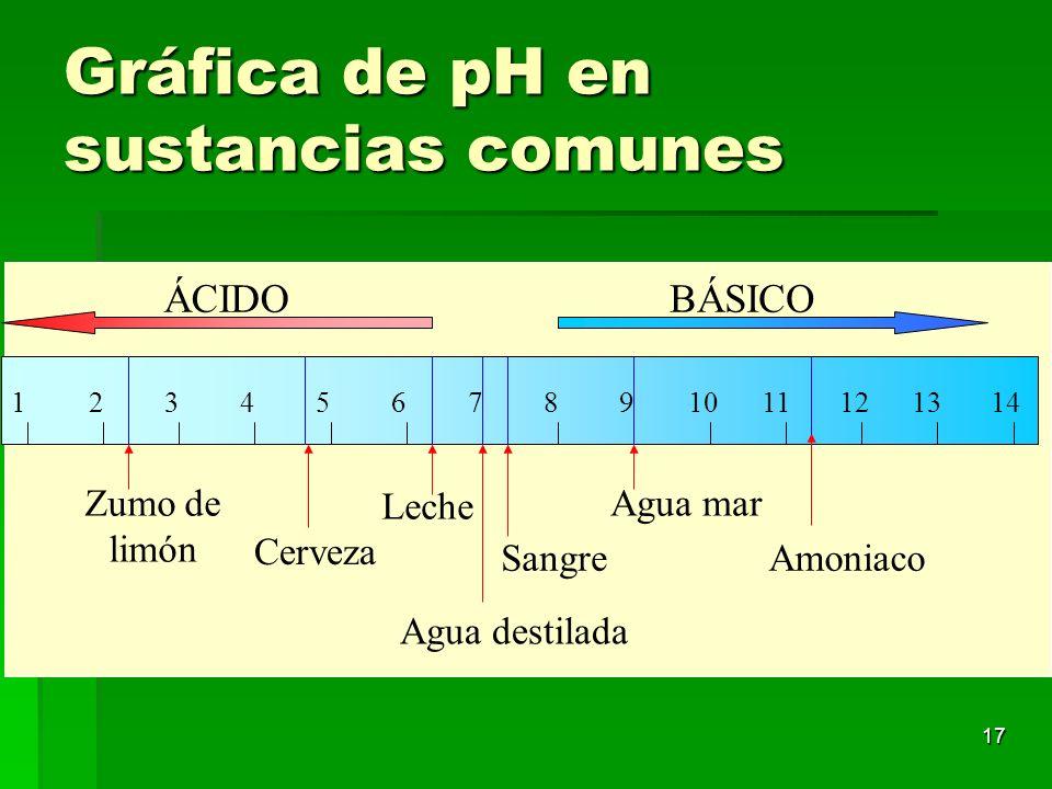 Gráfica de pH en sustancias comunes