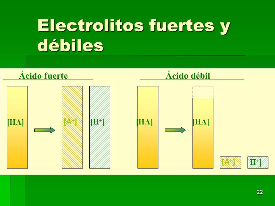 Electrolitos fuertes y débiles