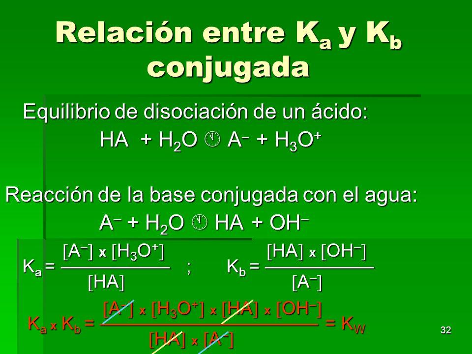 Relación entre Ka y Kb conjugada