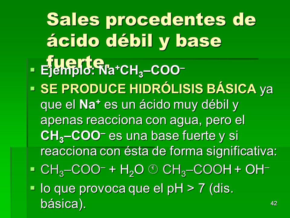 Sales procedentes de ácido débil y base fuerte.