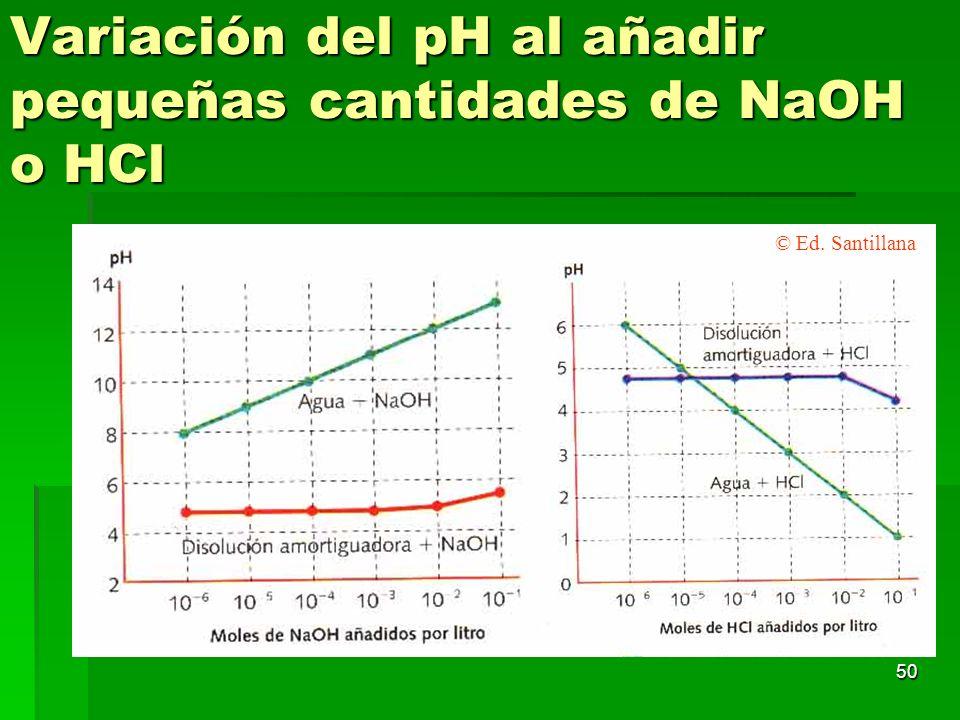 Variación del pH al añadir pequeñas cantidades de NaOH o HCl