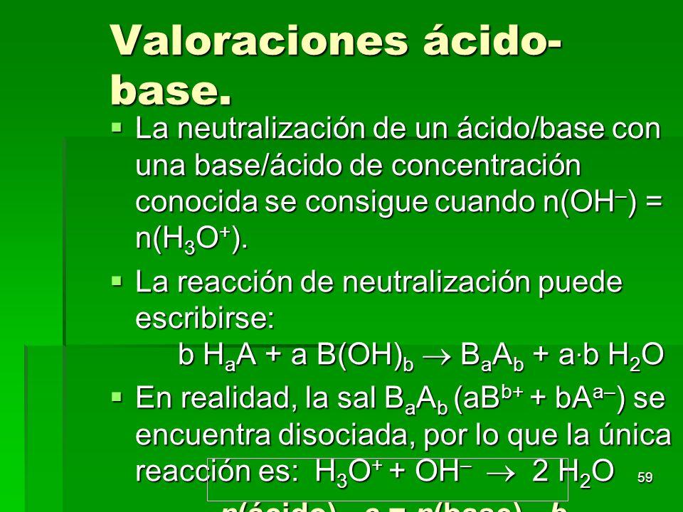 Valoraciones ácido-base.