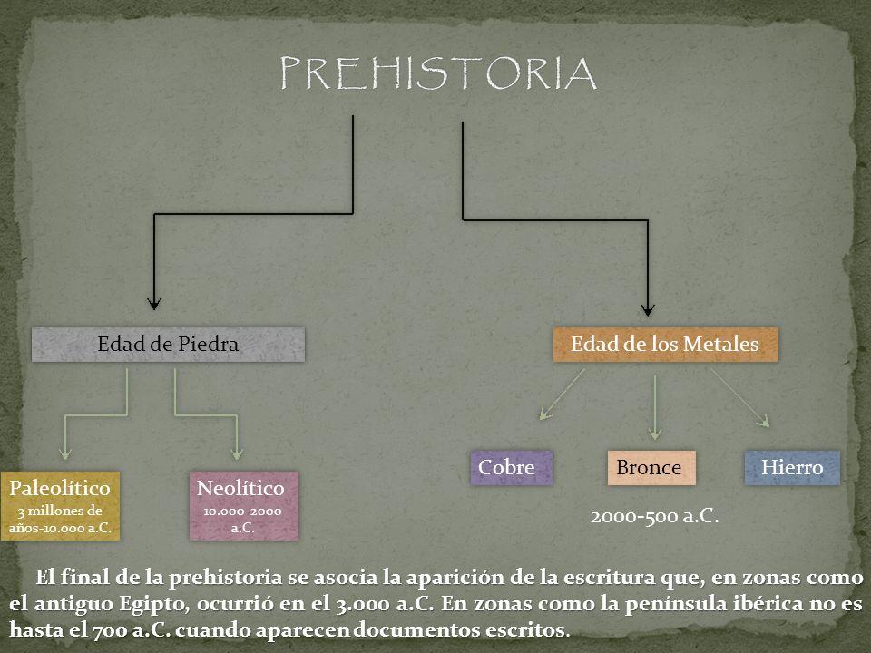 PREHISTORIA Edad de Piedra Edad de los Metales Cobre Bronce Hierro