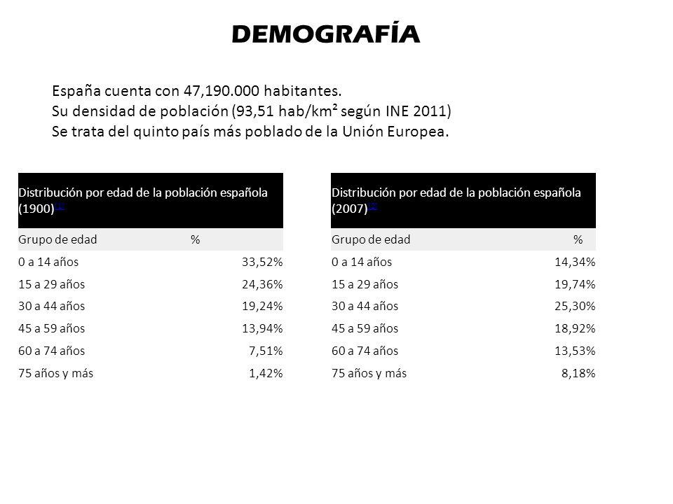 DEMOGRAFÍA España cuenta con 47,190.000 habitantes.