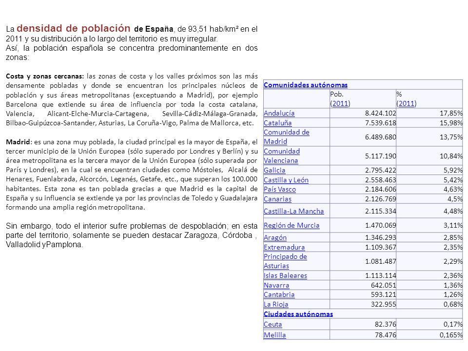 La densidad de población de España, de 93,51 hab/km² en el 2011 y su distribución a lo largo del territorio es muy irregular.
