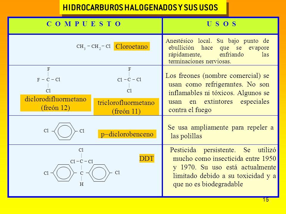 HIDROCARBUROS HALOGENADOS Y SUS USOS