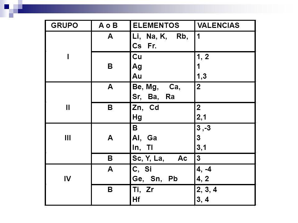 GRUPO A o B. ELEMENTOS. VALENCIAS. A. Li, Na, K, Rb, Cs. Fr. 1. I. B. Cu. Ag. Au. 1, 2.