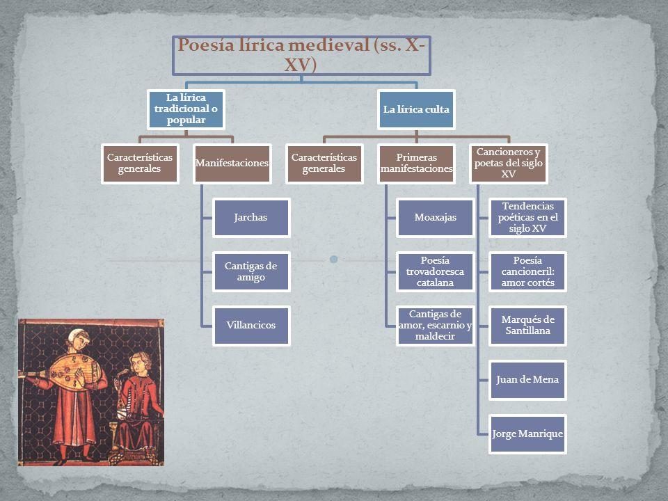 Poesía lírica medieval (ss. X-XV) La lírica tradicional o popular
