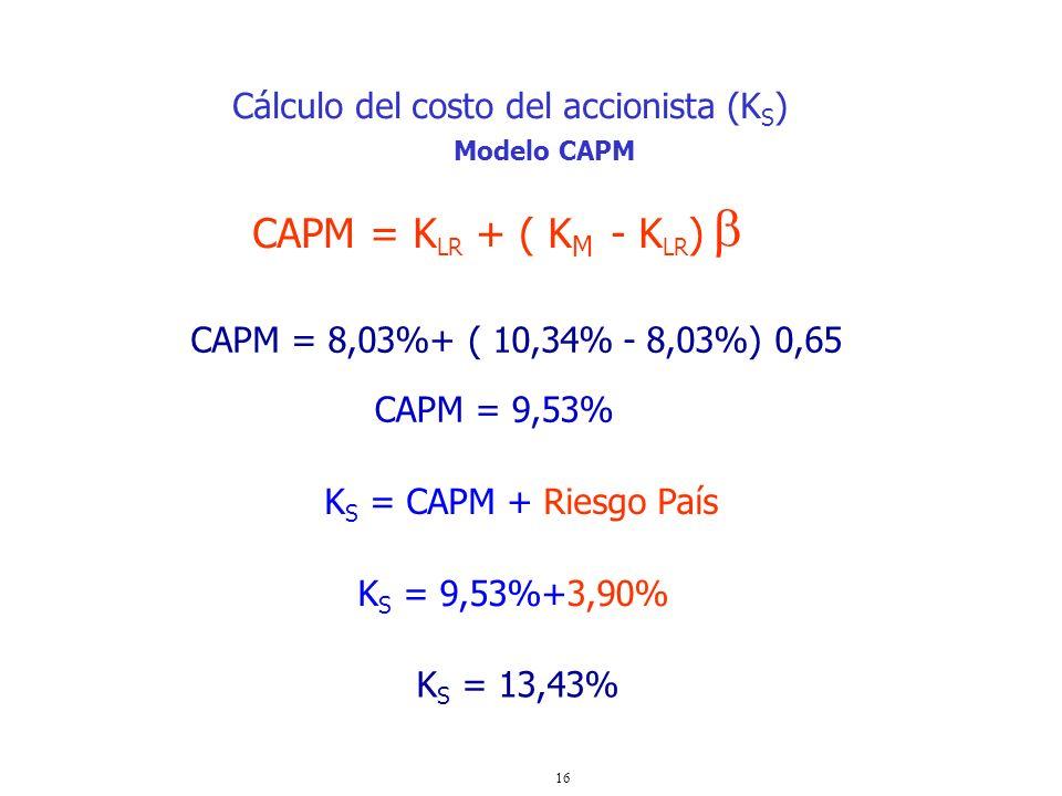  CAPM = KLR + ( KM - KLR) Cálculo del costo del accionista (KS)