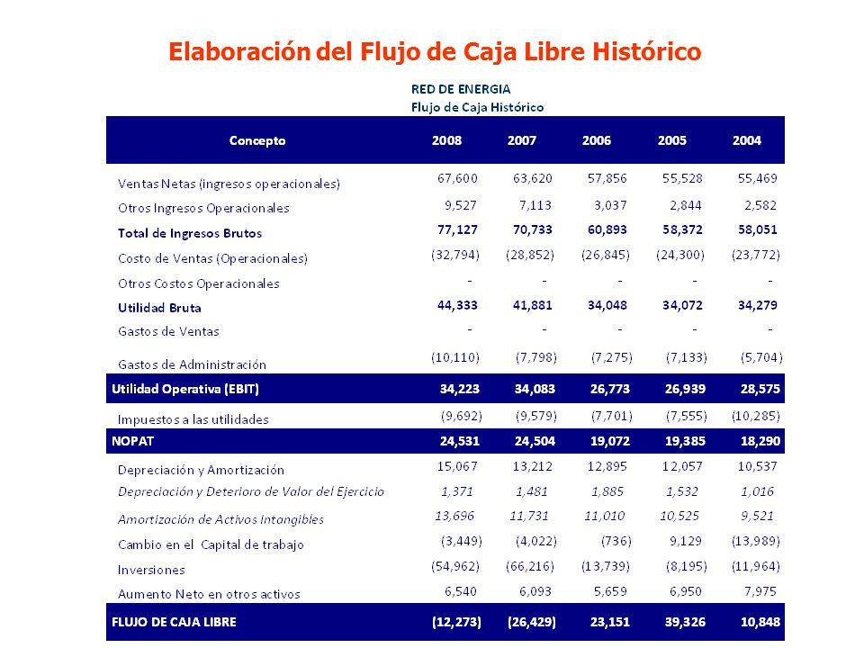 Elaboración del Flujo de Caja Libre Histórico