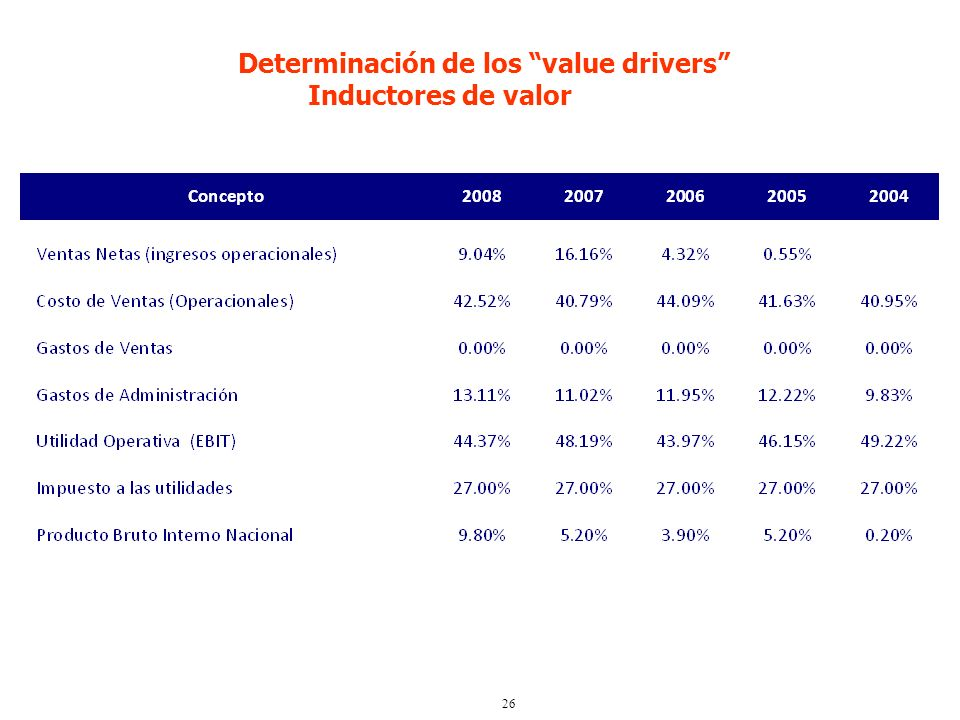 Determinación de los value drivers