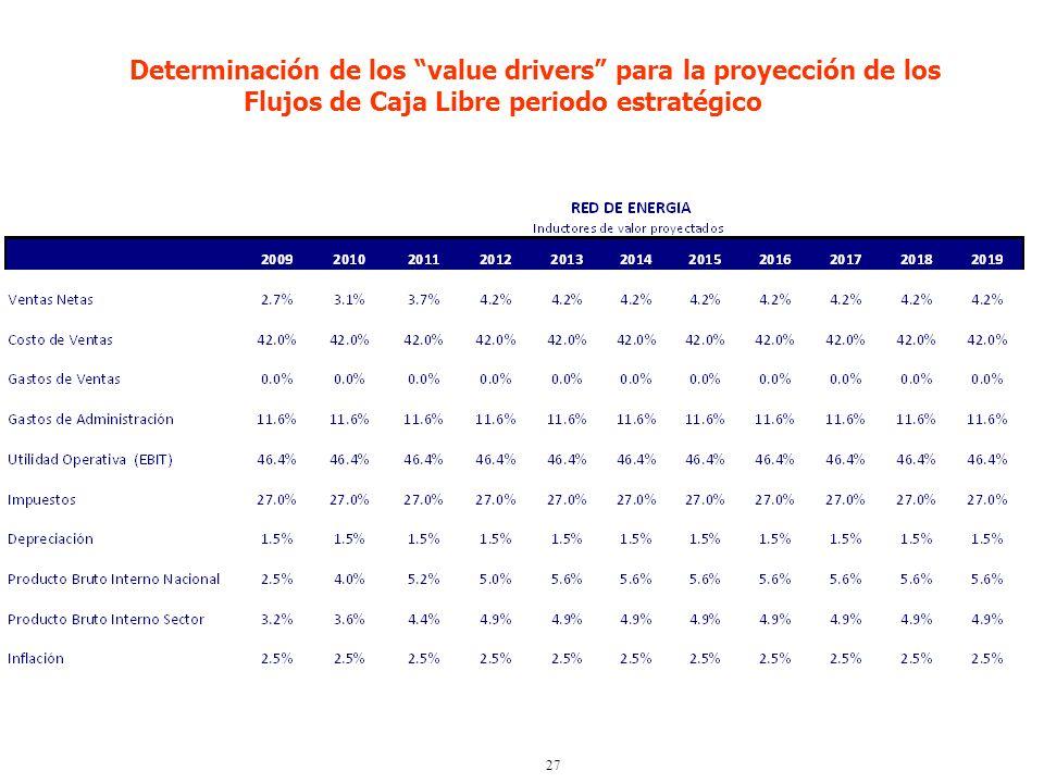Determinación de los value drivers para la proyección de los