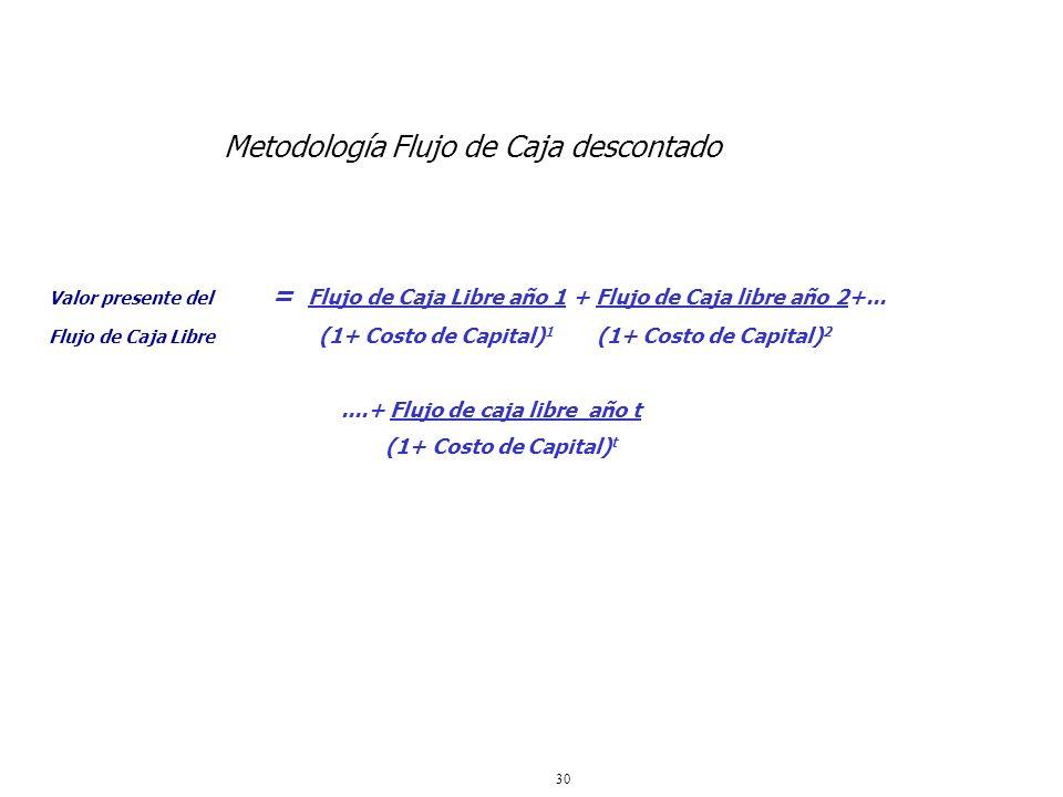 Metodología Flujo de Caja descontado