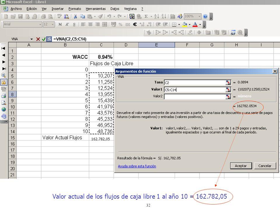 Valor actual de los flujos de caja libre 1 al año 10 = 162.782,05
