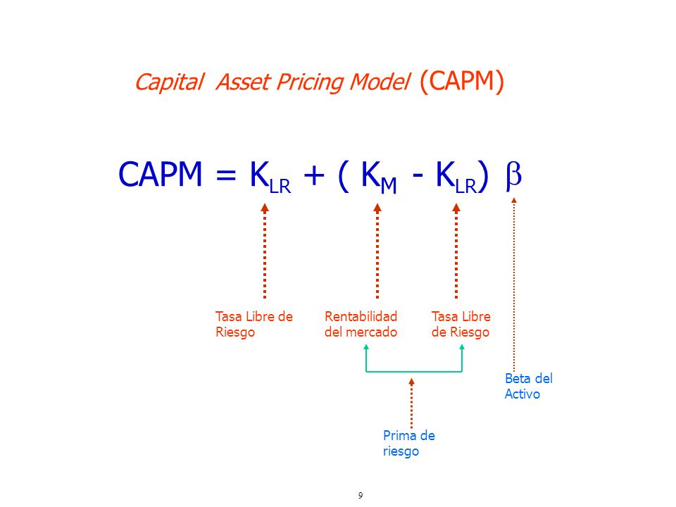  CAPM = KLR + ( KM - KLR) Capital Asset Pricing Model (CAPM)