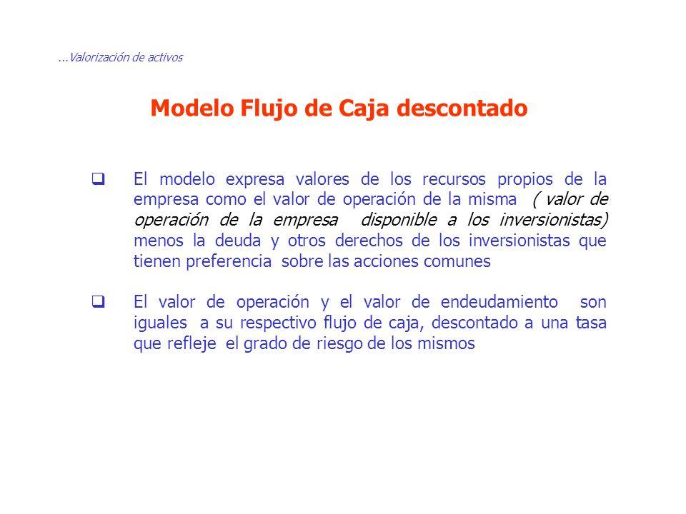 Modelo Flujo de Caja descontado