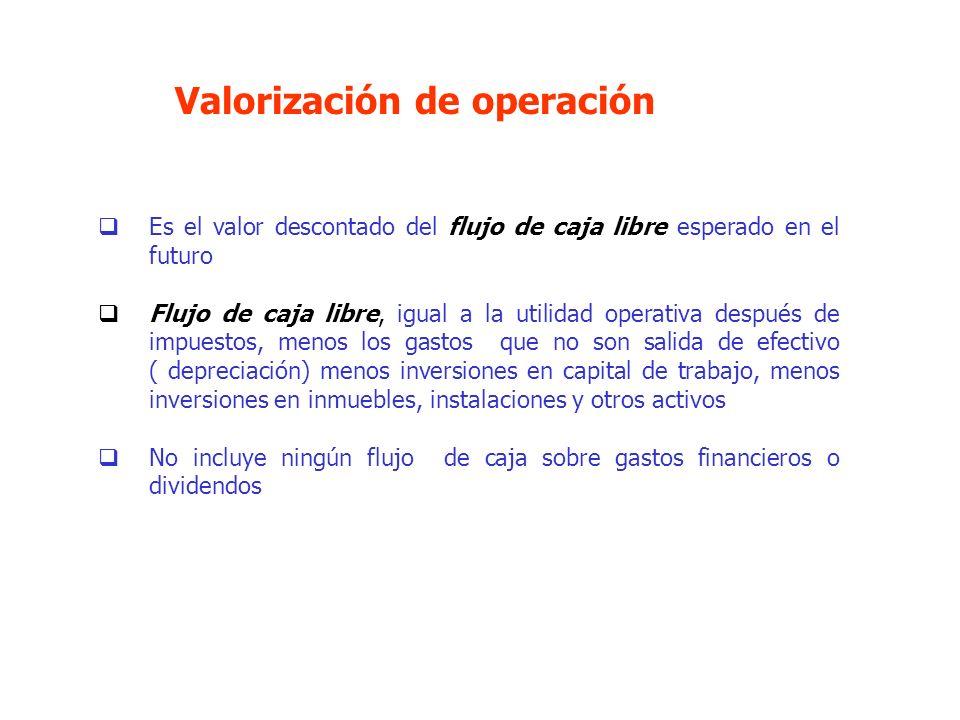 Valorización de operación