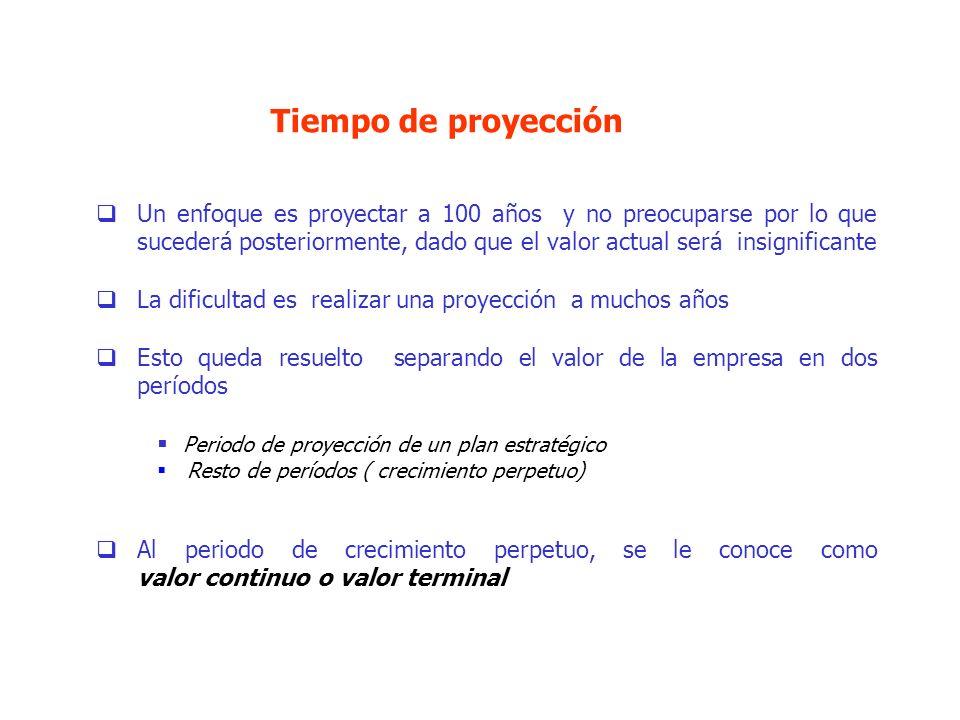 Tiempo de proyección