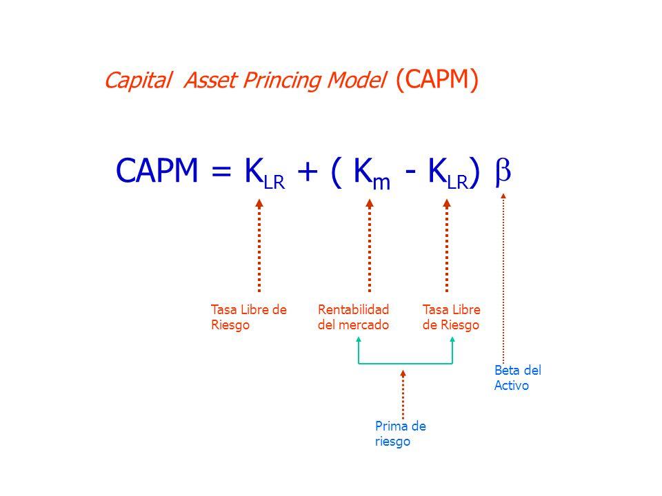  CAPM = KLR + ( Km - KLR) Capital Asset Princing Model (CAPM)